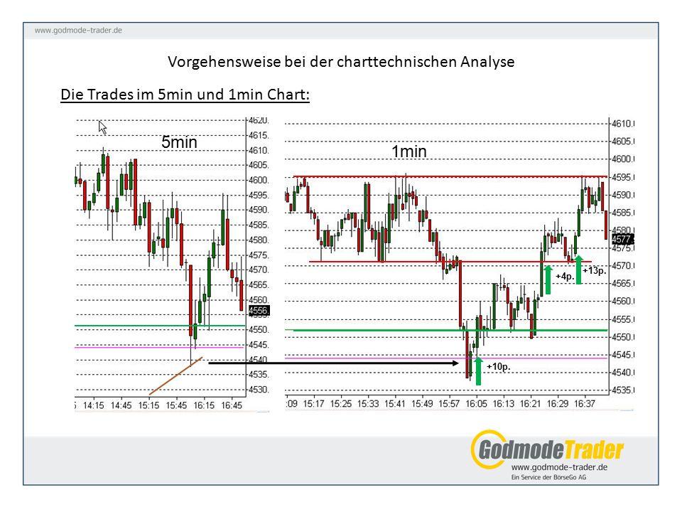 Vorgehensweise bei der charttechnischen Analyse Die Trades im 5min und 1min Chart: +10p.