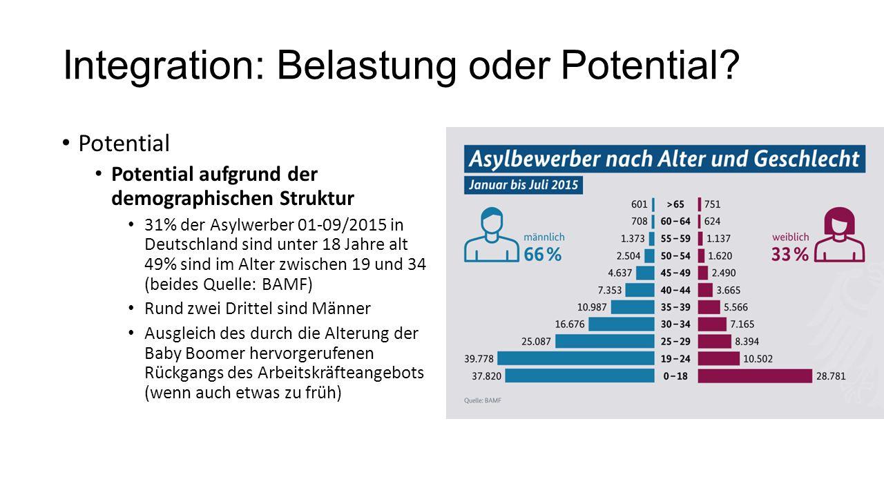 Integration: Belastung oder Potential? Potential Potential aufgrund der demographischen Struktur 31% der Asylwerber 01-09/2015 in Deutschland sind unt