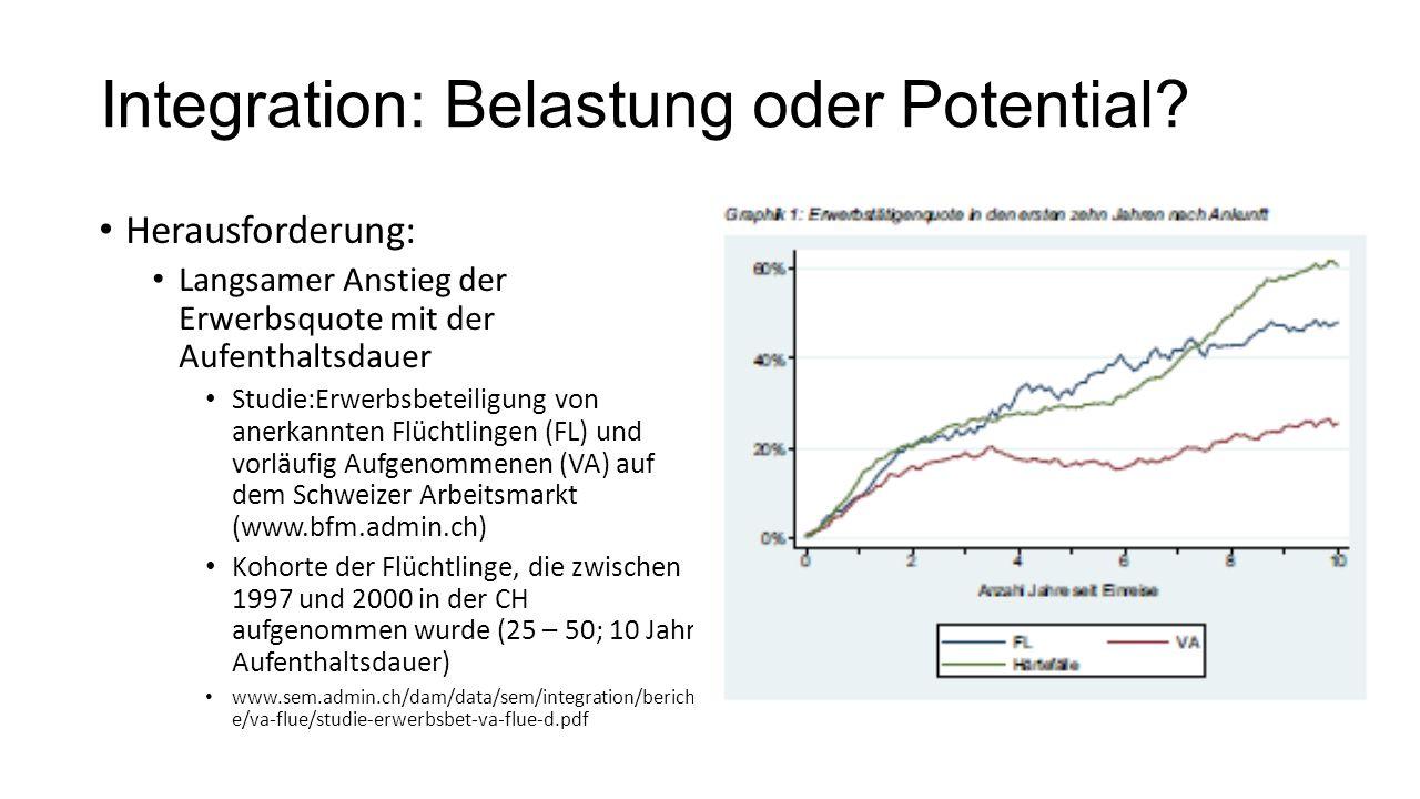Integration: Belastung oder Potential? Herausforderung: Langsamer Anstieg der Erwerbsquote mit der Aufenthaltsdauer Studie:Erwerbsbeteiligung von aner