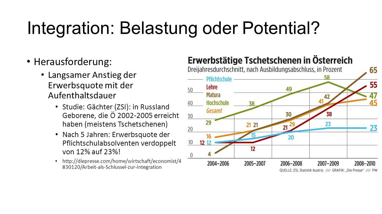 Integration: Belastung oder Potential? Herausforderung: Langsamer Anstieg der Erwerbsquote mit der Aufenthaltsdauer Studie: Gächter (ZSI): in Russland