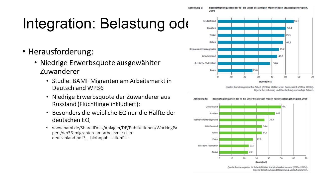 Integration: Belastung oder Potential? Herausforderung: Niedrige Erwerbsquote ausgewählter Zuwanderer Studie: BAMF Migranten am Arbeitsmarkt in Deutsc