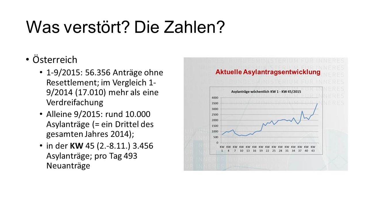 Was verstört? Die Zahlen? Österreich 1-9/2015: 56.356 Anträge ohne Resettlement; im Vergleich 1- 9/2014 (17.010) mehr als eine Verdreifachung Alleine