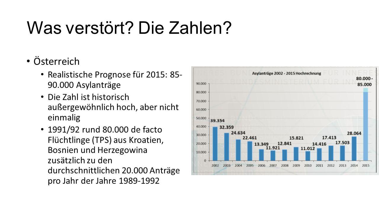 Was verstört? Die Zahlen? Österreich Realistische Prognose für 2015: 85- 90.000 Asylanträge Die Zahl ist historisch außergewöhnlich hoch, aber nicht e
