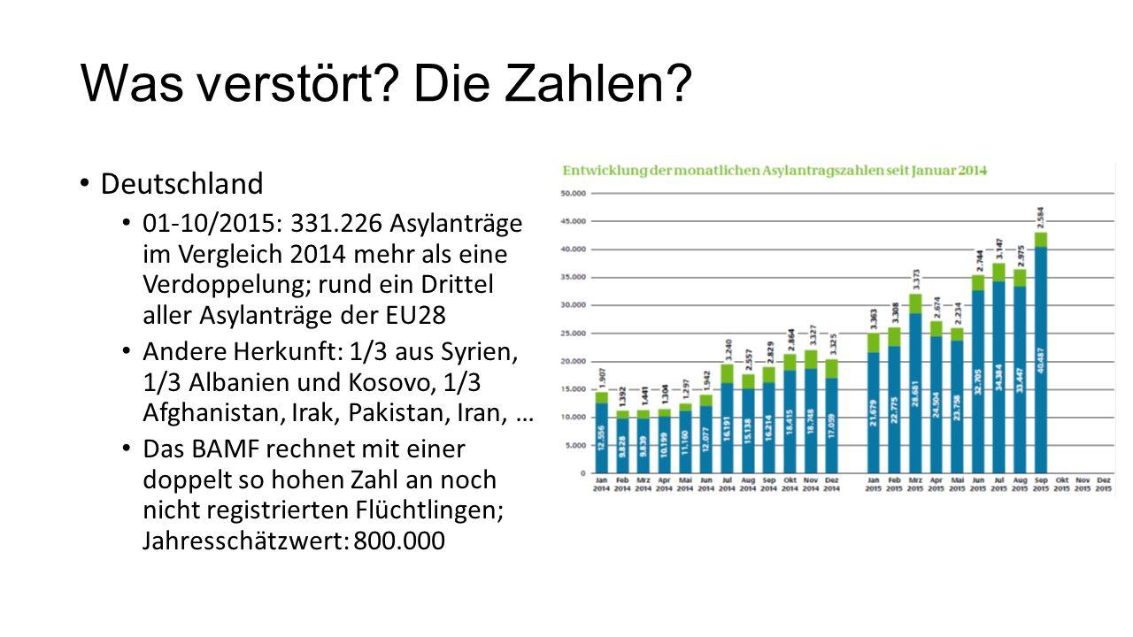 Was verstört? Die Zahlen? Deutschland 01-10/2015: 331.226 Asylanträge im Vergleich 2014 mehr als eine Verdoppelung; rund ein Drittel aller Asylanträge