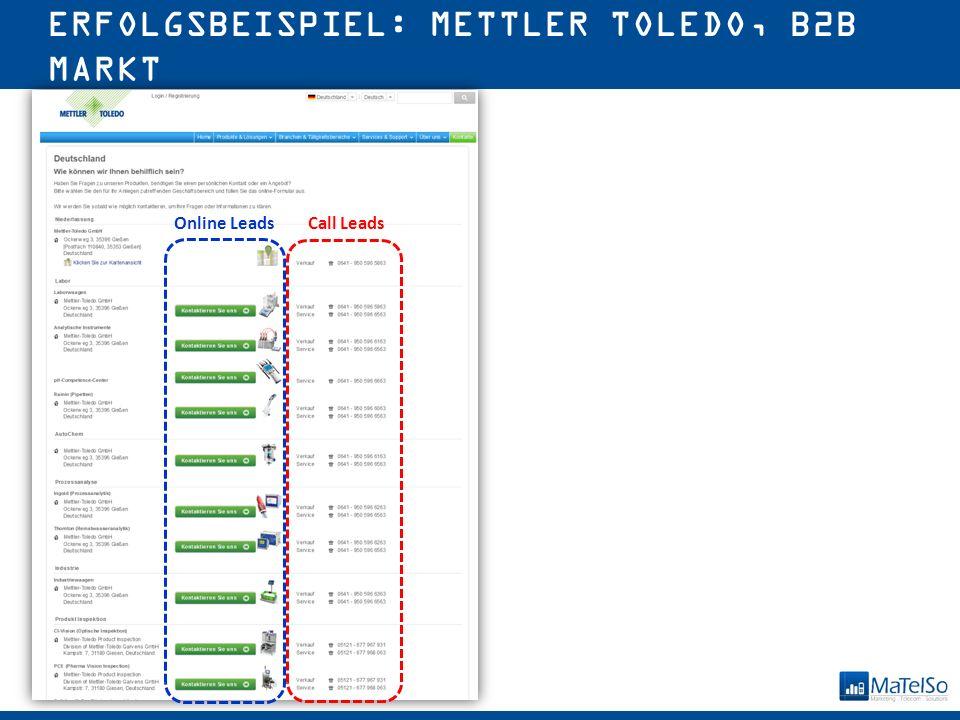 © 2015 MaTelSo GmbH ERFOLGSBEISPIEL: METTLER TOLEDO, B2B MARKT Call Leads Online Leads