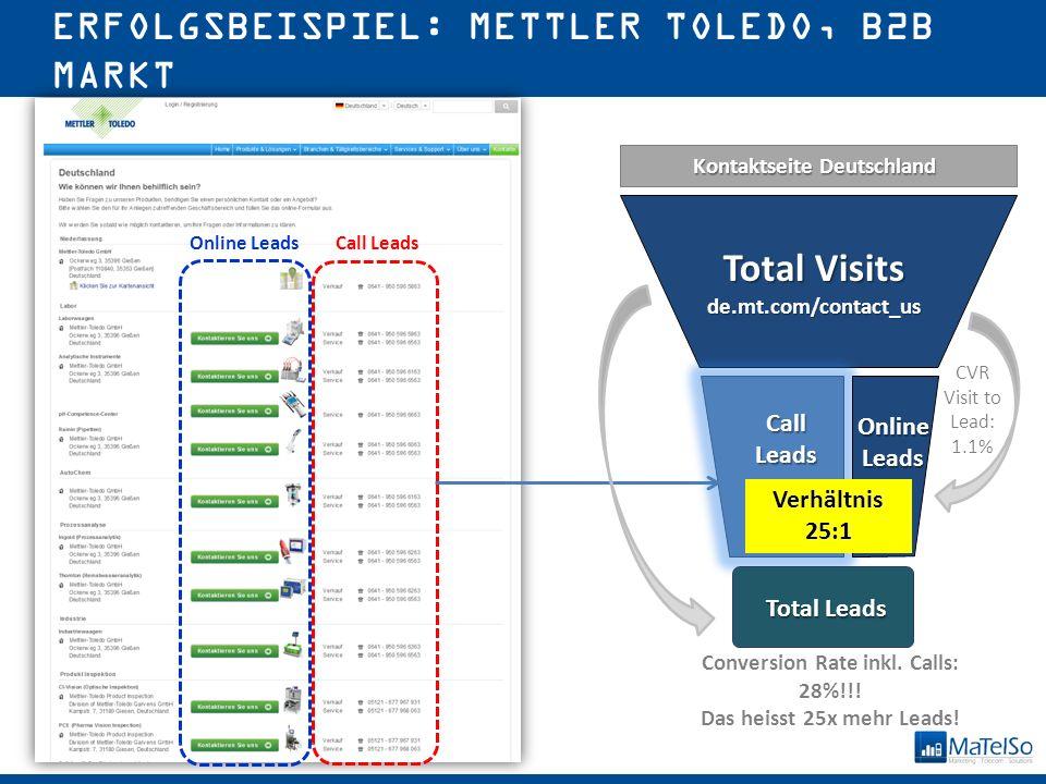 © 2015 MaTelSo GmbH ERFOLGSBEISPIEL: METTLER TOLEDO, B2B MARKT Call Leads Total Visits de.mt.com/contact_us CallLeads Online Leads Total Leads Conversion Rate inkl.