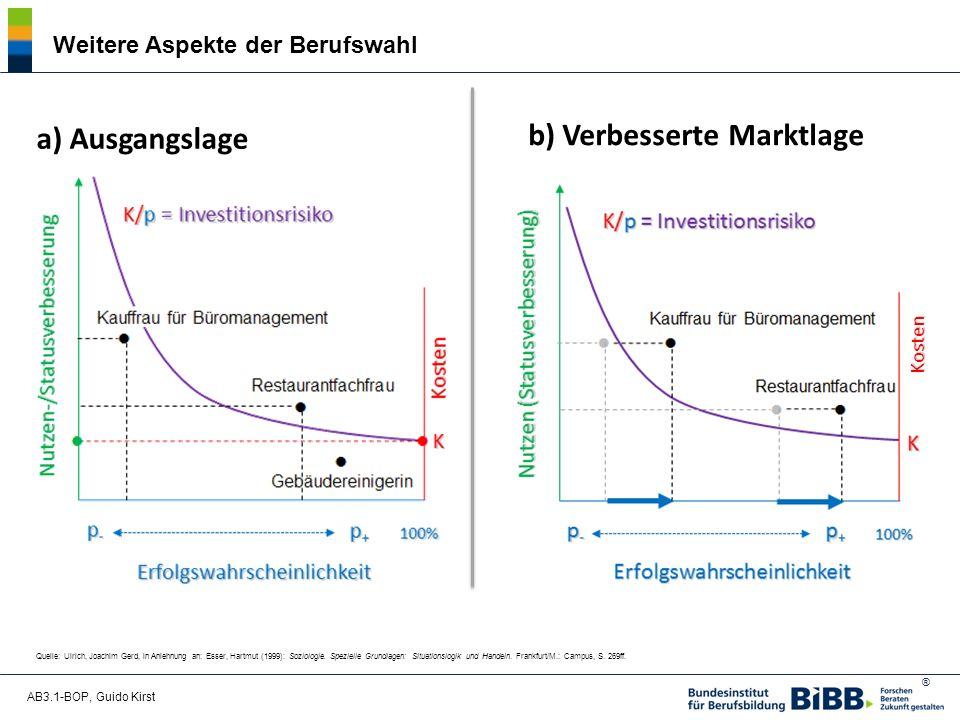 ® AB3.1-BOP, Guido Kirst Weitere Aspekte der Berufswahl Quelle: Ulrich, Joachim Gerd, in Anlehnung an: Esser, Hartmut (1999): Soziologie.