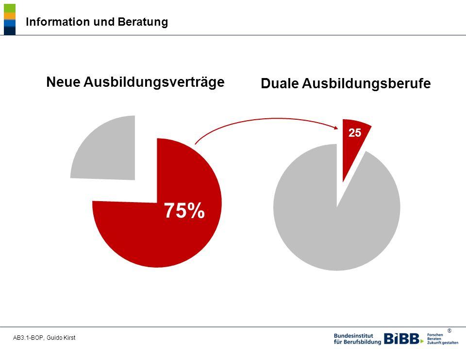 ® AB3.1-BOP, Guido Kirst Information und Beratung 75% 25