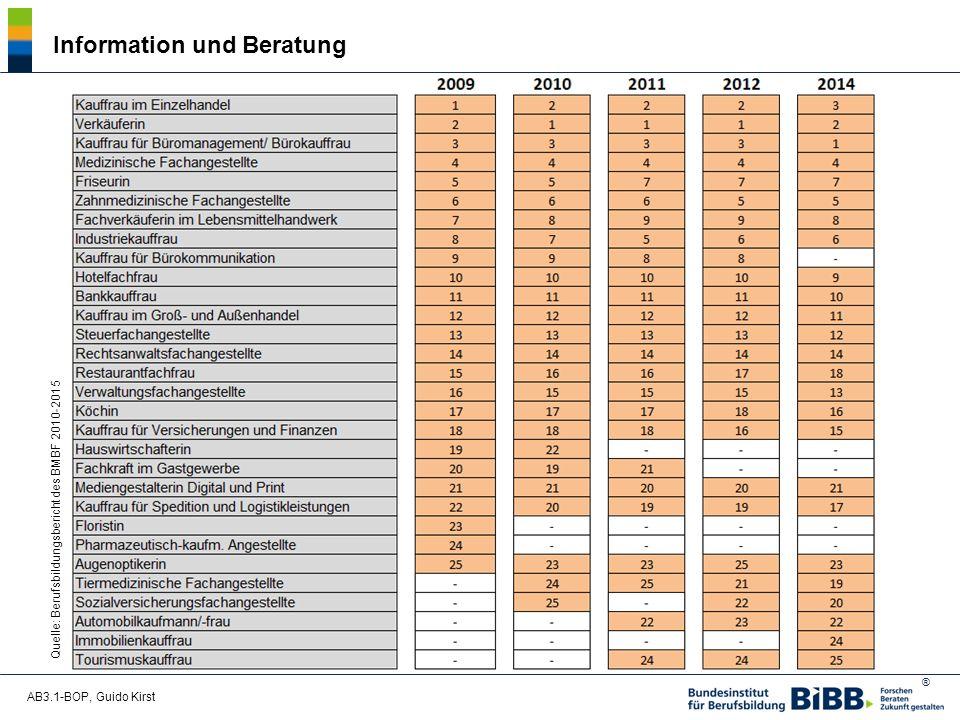® AB3.1-BOP, Guido Kirst Information und Beratung Quelle: Berufsbildungsbericht des BMBF 2010-2015