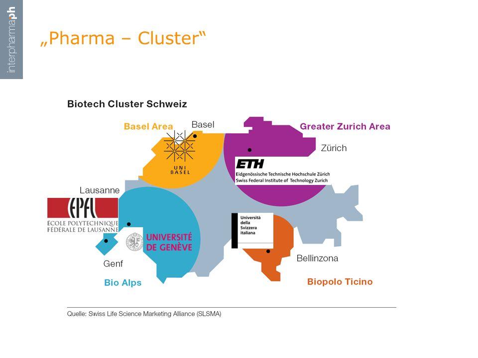 """Pharma – Cluster"""
