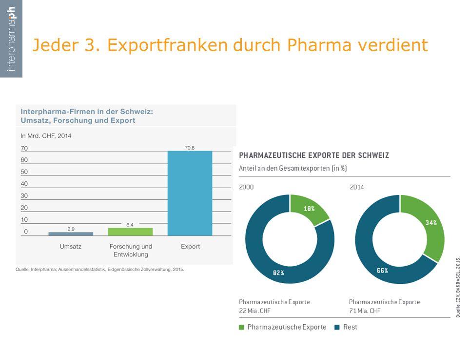 Jeder 3. Exportfranken durch Pharma verdient 12