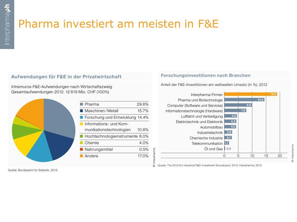 Pharma investiert am meisten in F&E