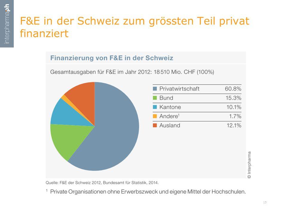 F&E in der Schweiz zum grössten Teil privat finanziert 15