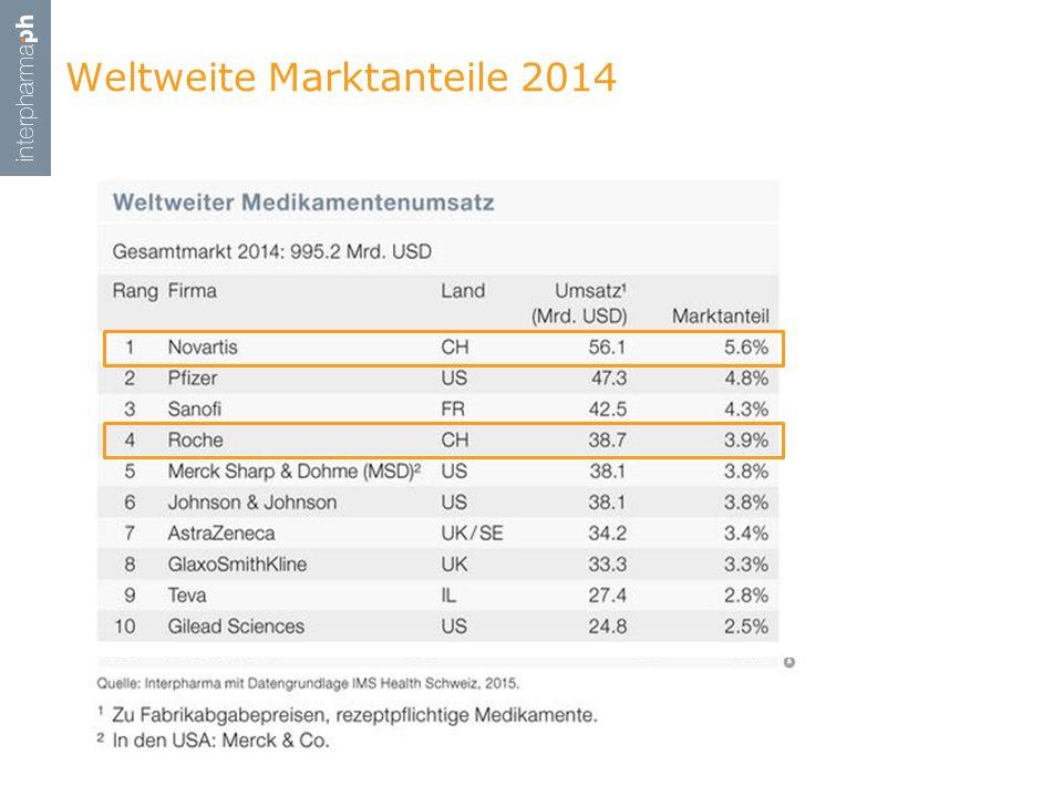 Weltweite Marktanteile 2014