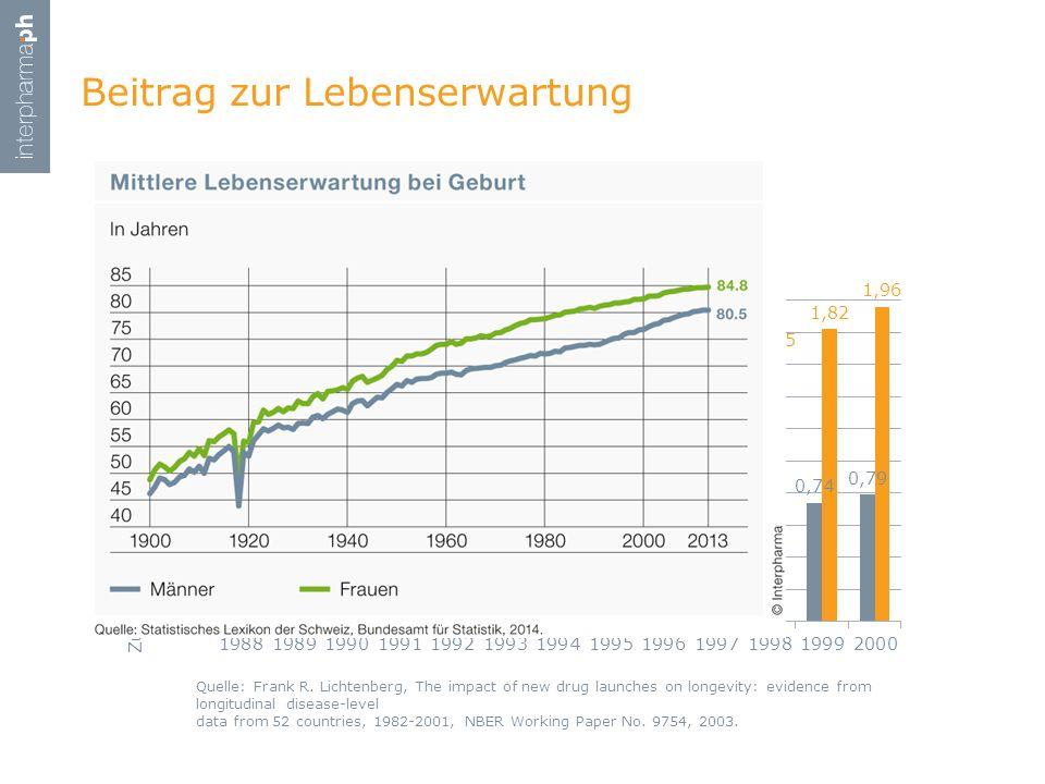 Beitrag zur Lebenserwartung Quelle: Frank R. Lichtenberg, The impact of new drug launches on longevity: evidence from longitudinal disease-level data