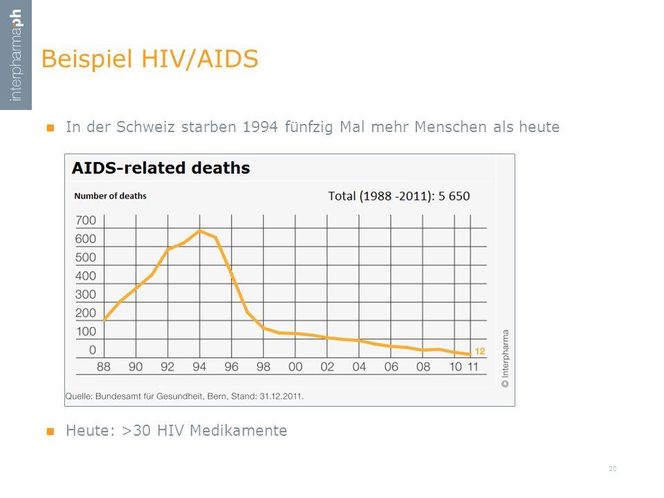 Beispiel HIV/AIDS In der Schweiz starben 1994 fünfzig Mal mehr Menschen als heute Heute: >30 HIV Medikamente 20