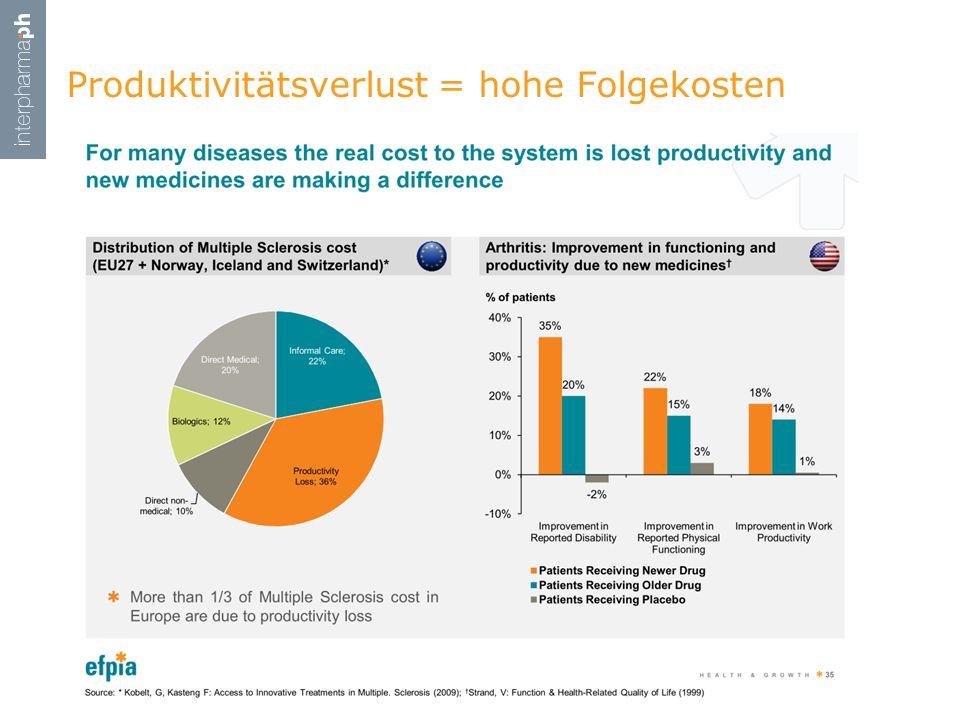Produktivitätsverlust = hohe Folgekosten The cooperation between industry & government in Switzerland
