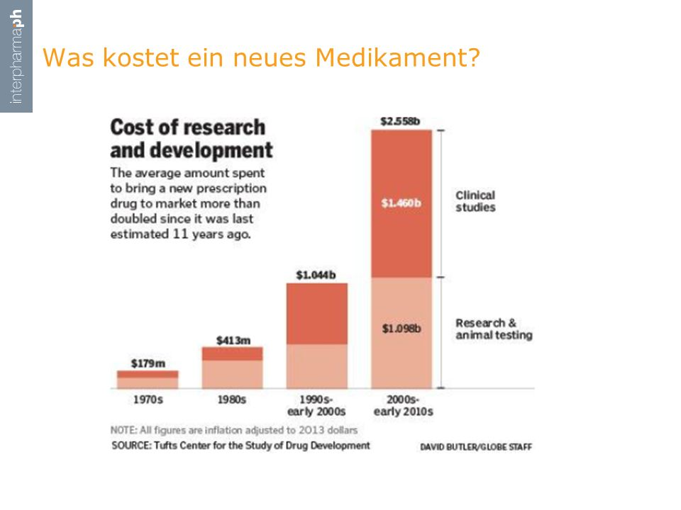 Was kostet ein neues Medikament?