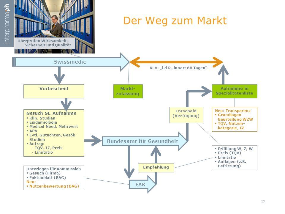 """KLV: """"i.d.R. innert 60 Tagen"""" Der Weg zum Markt Swissmedic VorbescheidMarkt- zulassung Bundesamt für Gesundheit Gesuch SL-Aufnahme  Klin. Studien  E"""