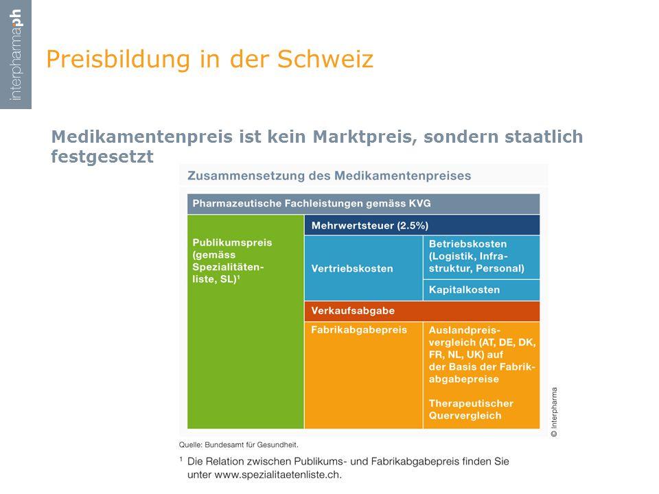Preisbildung in der Schweiz Medikamentenpreis ist kein Marktpreis, sondern staatlich festgesetzt