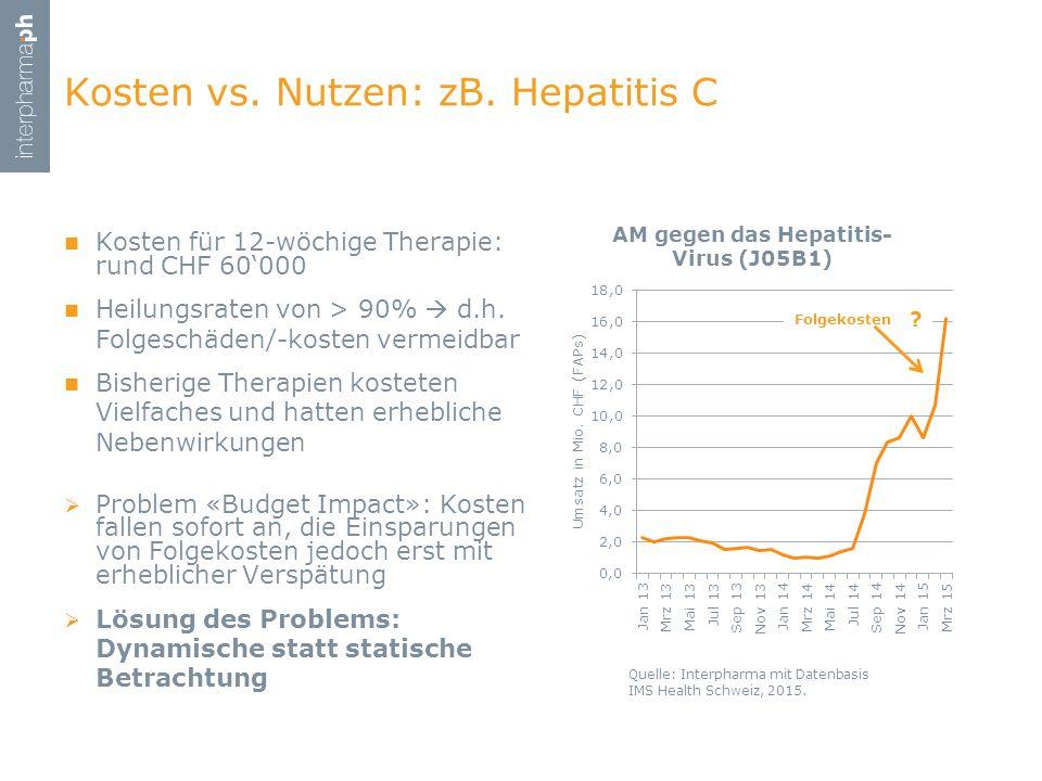Kosten vs. Nutzen: zB. Hepatitis C Kosten für 12-wöchige Therapie: rund CHF 60'000 Heilungsraten von > 90%  d.h. Folgeschäden/-kosten vermeidbar Bish