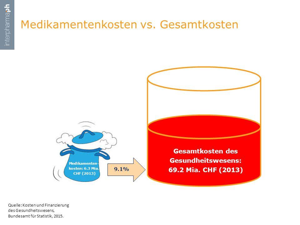 Medikamentenkosten vs. Gesamtkosten Medikamenten- kosten: 6.3 Mia. CHF (2013) Gesamtkosten des Gesundheitswesens: 69.2 Mia. CHF (2013) Quelle: Kosten