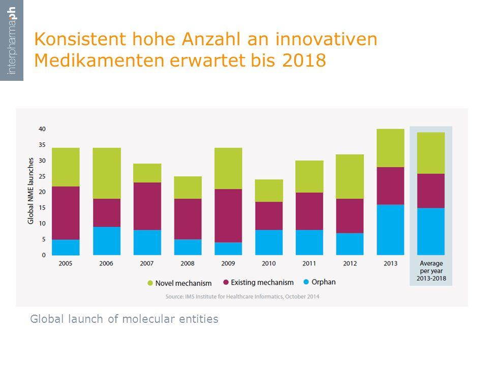 Konsistent hohe Anzahl an innovativen Medikamenten erwartet bis 2018 Global launch of molecular entities