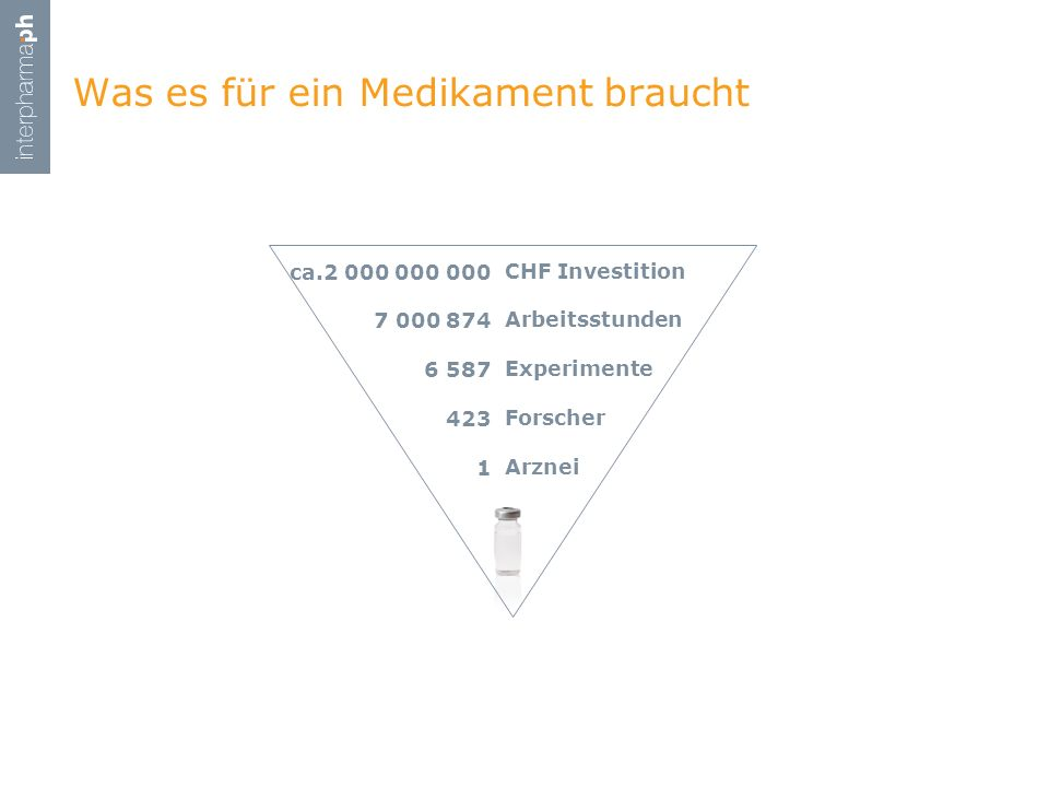 Was es für ein Medikament braucht CHF Investition Arbeitsstunden Experimente Forscher Arznei ca.2 000 000 000 7 000 874 6 587 423 1