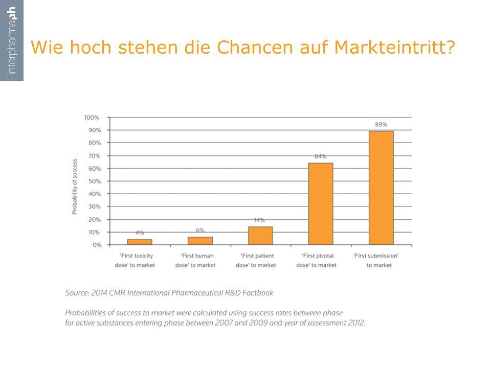 Wie hoch stehen die Chancen auf Markteintritt?