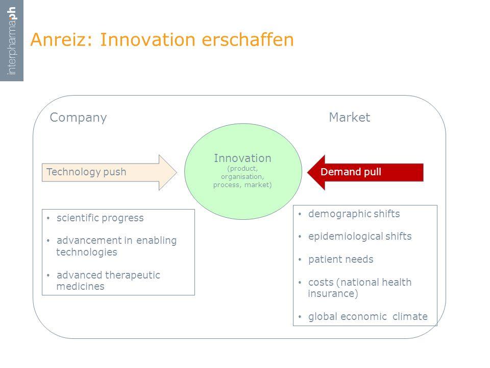 Anreiz: Innovation erschaffen Company Market Technology pushDemand pull Innovation (product, organisation, process, market) scientific progress advanc