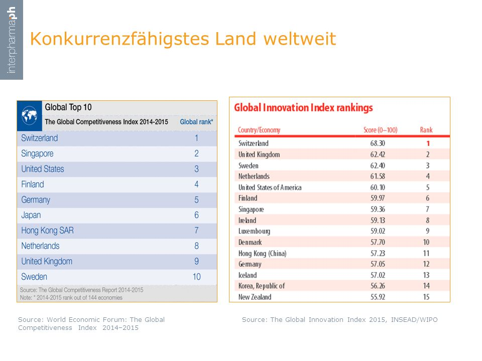 Konkurrenzfähigstes Land weltweit Source: World Economic Forum: The Global Competitiveness Index 2014–2015 Source: The Global Innovation Index 2015, I