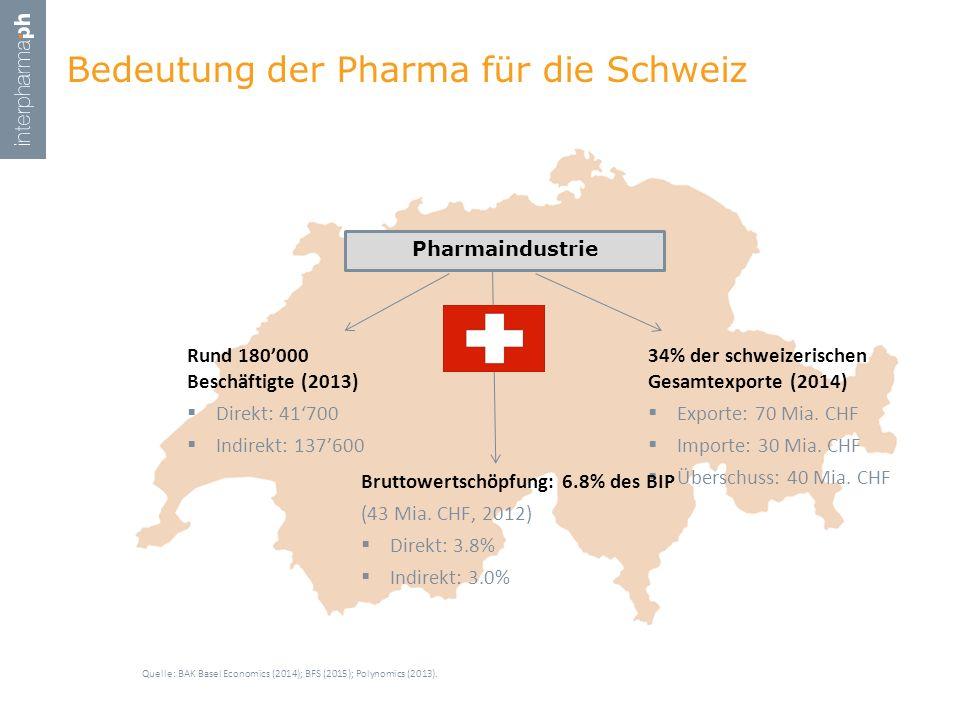 Bedeutung der Pharma für die Schweiz Quelle: BAK Basel Economics (2014); BFS (2015); Polynomics (2013). Rund 180'000 Beschäftigte (2013)  Direkt: 41'
