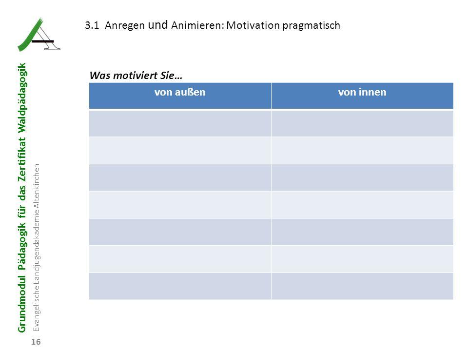 Grundmodul Pädagogik für das Zertifikat Waldpädagogik Evangelische Landjugendakademie Altenkirchen 16 3.1 Anregen und Animieren: Motivation pragmatisc
