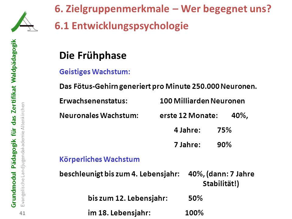 Grundmodul Pädagogik für das Zertifikat Waldpädagogik Evangelische Landjugendakademie Altenkirchen 41 R B D W P 6. Zielgruppenmerkmale – Wer begegnet