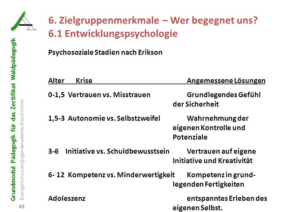 Grundmodul Pädagogik für das Zertifikat Waldpädagogik Evangelische Landjugendakademie Altenkirchen 42 R B D W P 6. Zielgruppenmerkmale – Wer begegnet