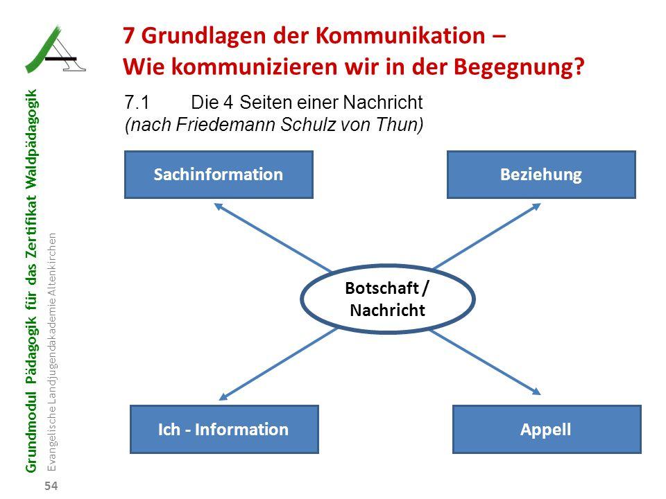 Grundmodul Pädagogik für das Zertifikat Waldpädagogik Evangelische Landjugendakademie Altenkirchen 54 7 Grundlagen der Kommunikation – Wie kommunizier