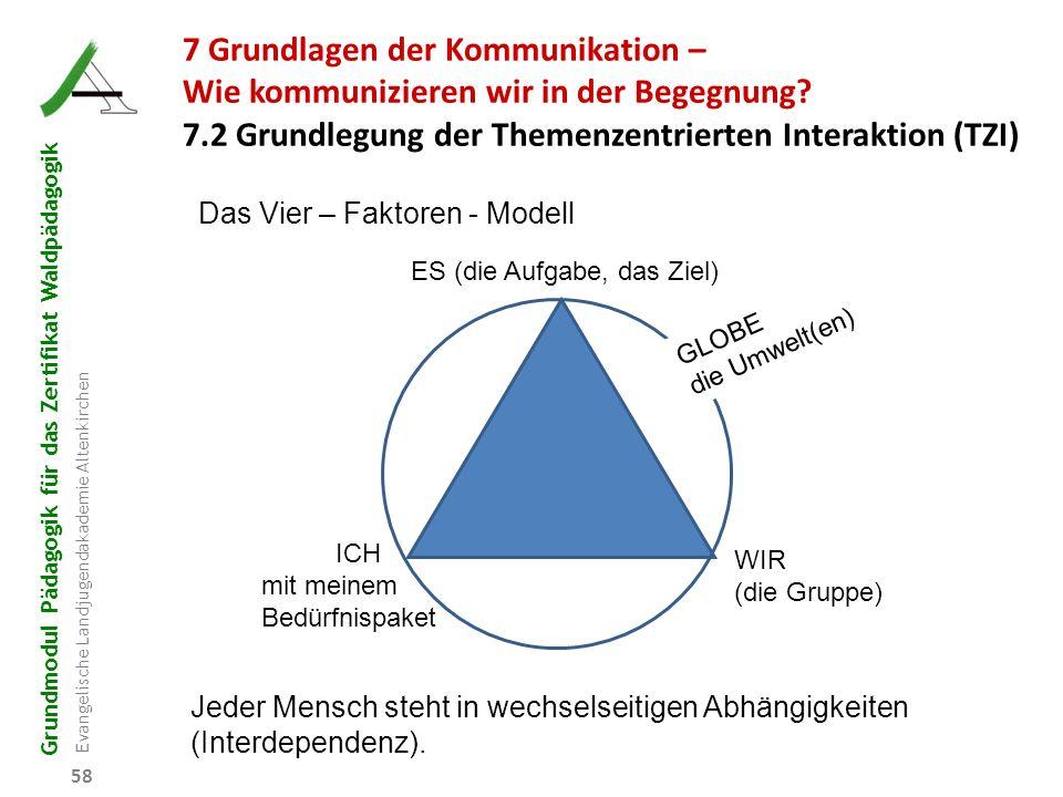 Grundmodul Pädagogik für das Zertifikat Waldpädagogik Evangelische Landjugendakademie Altenkirchen 58 Das Vier – Faktoren - Modell Jeder Mensch steht