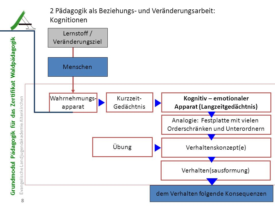 Grundmodul Pädagogik für das Zertifikat Waldpädagogik Evangelische Landjugendakademie Altenkirchen 9 2.1Wahrnehmungsapparat: Außenwelt Kognitionen Emotionen Filter