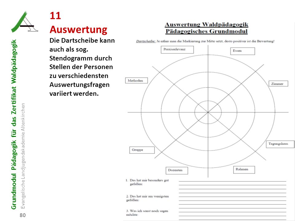 Grundmodul Pädagogik für das Zertifikat Waldpädagogik Evangelische Landjugendakademie Altenkirchen 80 11 Auswertung Die Dartscheibe kann auch als sog.