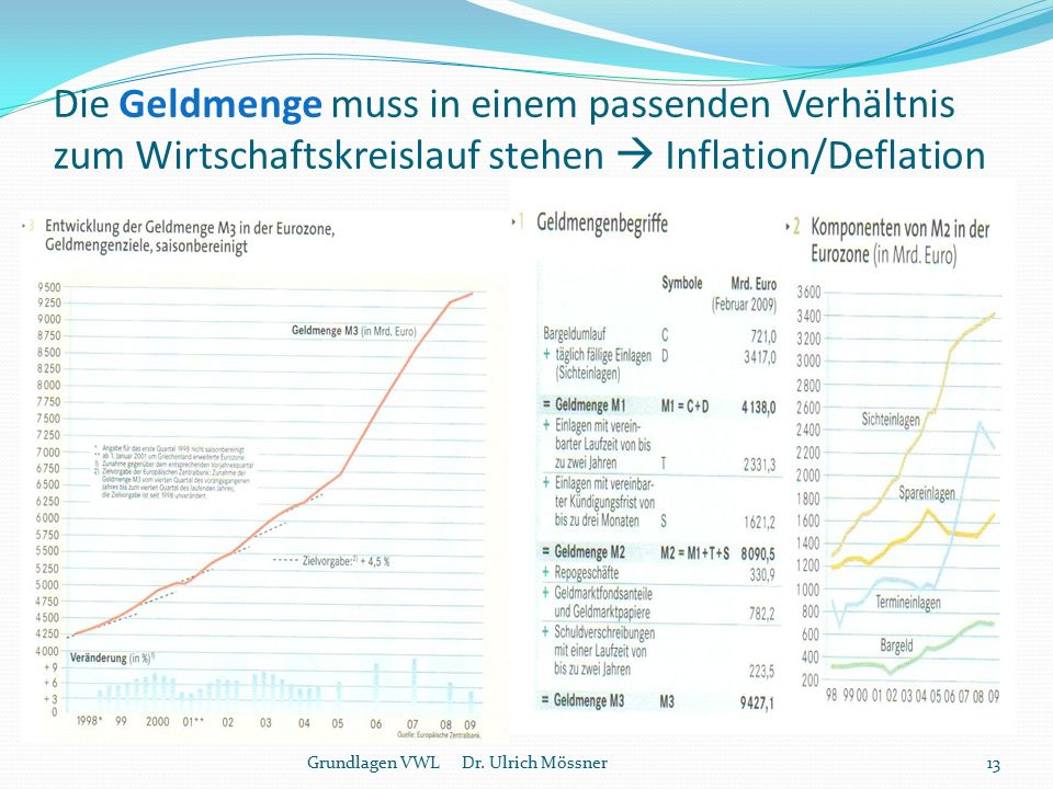 Die Geldmenge muss in einem passenden Verhältnis zum Wirtschaftskreislauf stehen  Inflation/Deflation 13Grundlagen VWL Dr. Ulrich Mössner