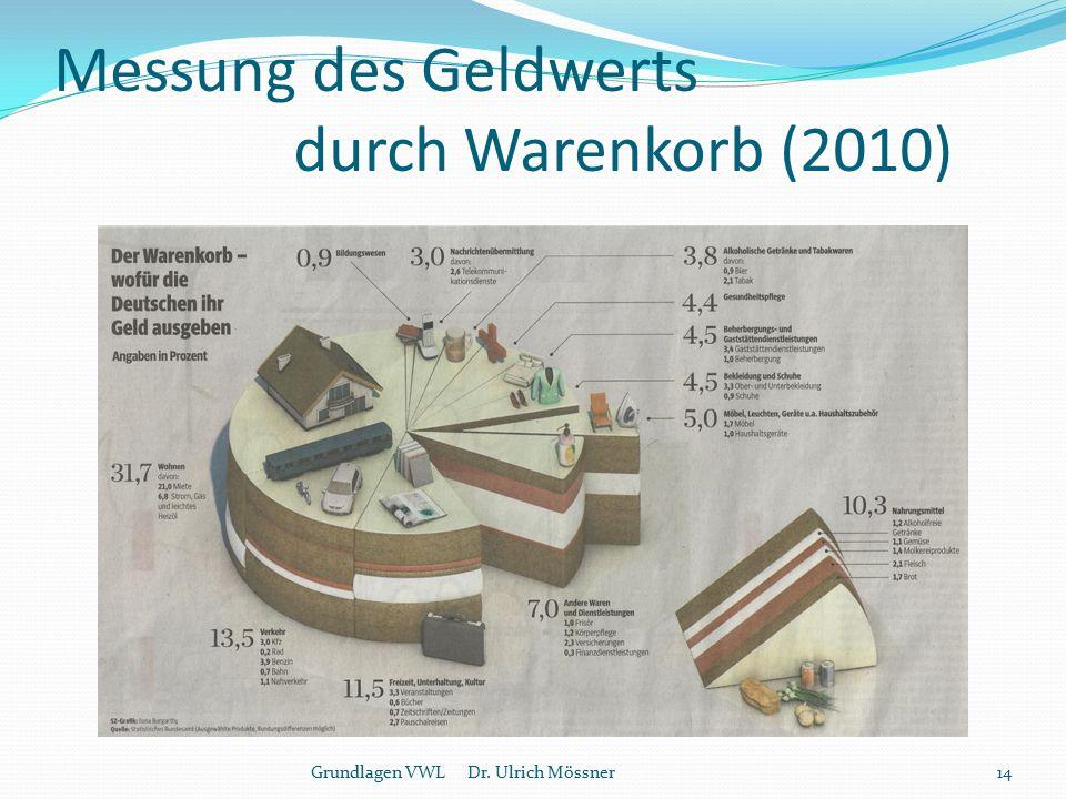 Messung des Geldwerts durch Warenkorb (2010) 14Grundlagen VWL Dr. Ulrich Mössner
