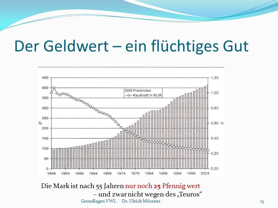 Der Geldwert – ein flüchtiges Gut Grundlagen VWL Dr. Ulrich Mössner15 Die Mark ist nach 55 Jahren nur noch 25 Pfennig wert – und zwar nicht wegen des