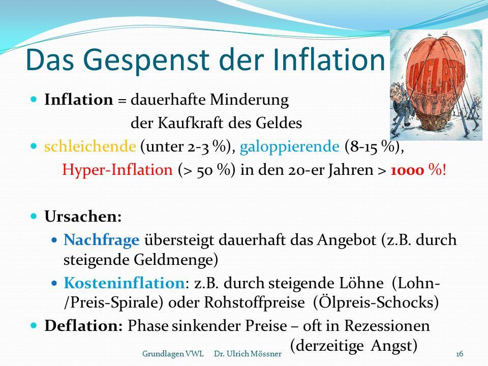 Das Gespenst der Inflation Inflation = dauerhafte Minderung der Kaufkraft des Geldes schleichende (unter 2-3 %), galoppierende (8-15 %), Hyper-Inflati
