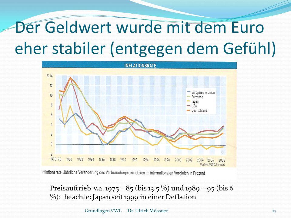 Der Geldwert wurde mit dem Euro eher stabiler (entgegen dem Gefühl) Grundlagen VWL Dr. Ulrich Mössner17 Preisauftrieb v.a. 1975 – 85 (bis 13,5 %) und