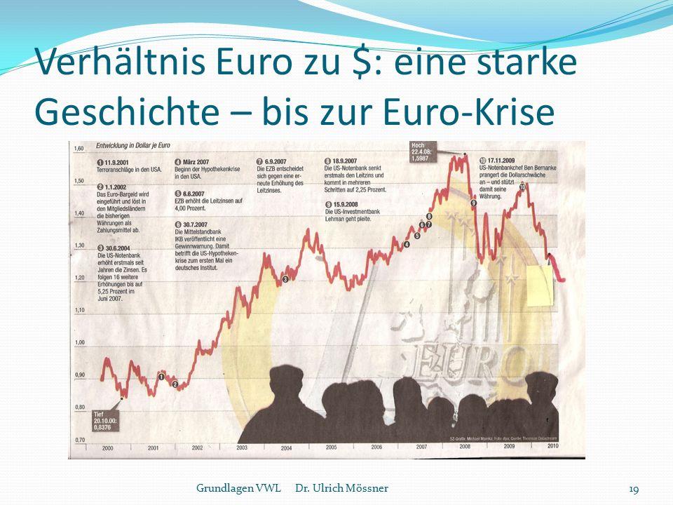 Verhältnis Euro zu $: eine starke Geschichte – bis zur Euro-Krise Grundlagen VWL Dr. Ulrich Mössner19