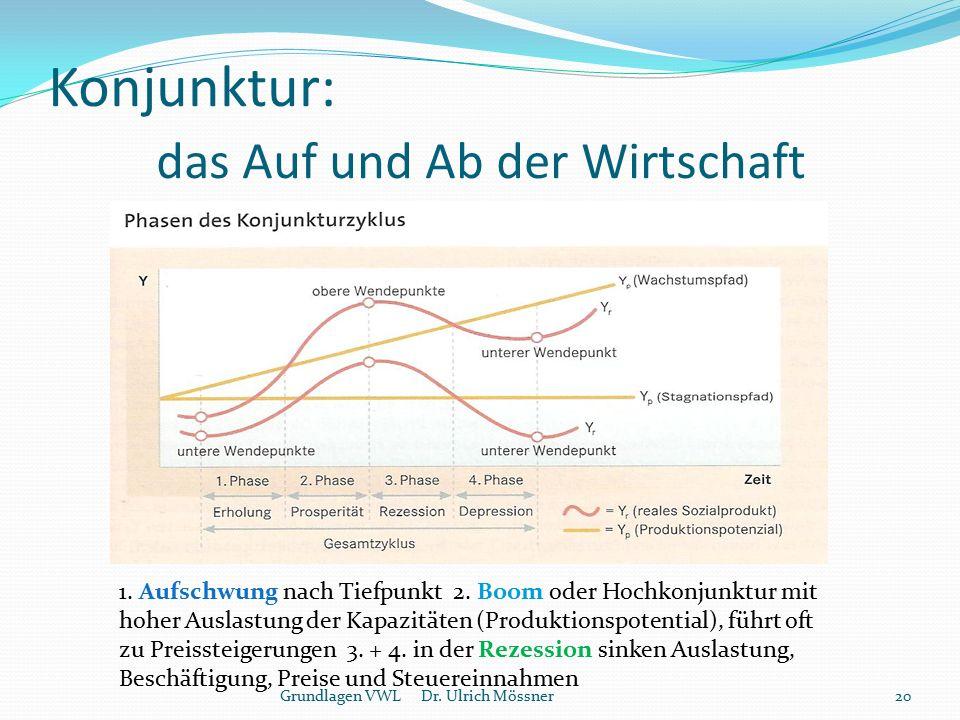 Konjunktur: das Auf und Ab der Wirtschaft Grundlagen VWL Dr. Ulrich Mössner20 1. Aufschwung nach Tiefpunkt 2. Boom oder Hochkonjunktur mit hoher Ausla