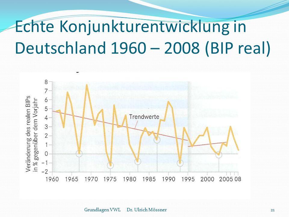 Echte Konjunkturentwicklung in Deutschland 1960 – 2008 (BIP real) Grundlagen VWL Dr. Ulrich Mössner21