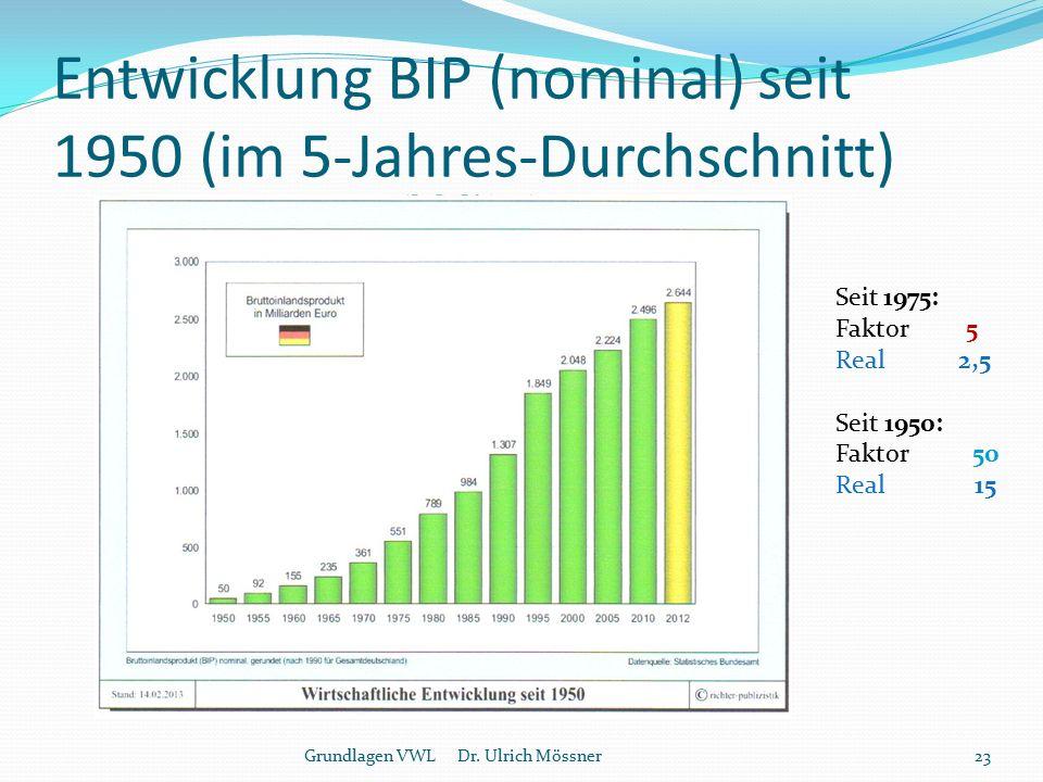 Entwicklung BIP (nominal) seit 1950 (im 5-Jahres-Durchschnitt) Grundlagen VWL Dr. Ulrich Mössner23 Seit 1975: Faktor 5 Real 2,5 Seit 1950: Faktor 50 R