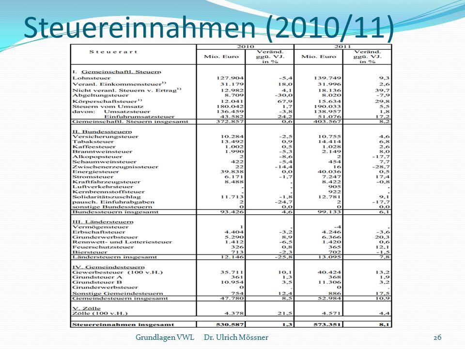 Steuereinnahmen (2010/11) Grundlagen VWL Dr. Ulrich Mössner26
