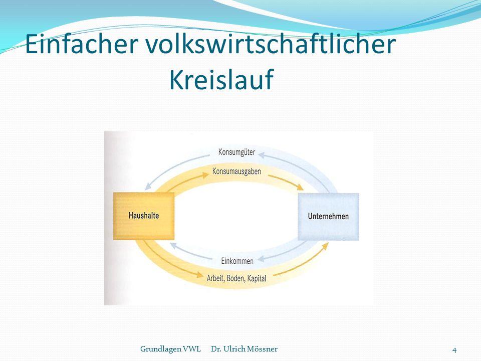 Der Bundeshaushalt (2011 in %) Summe: 306 Mrd. Grundlagen VWL Dr. Ulrich Mössner25